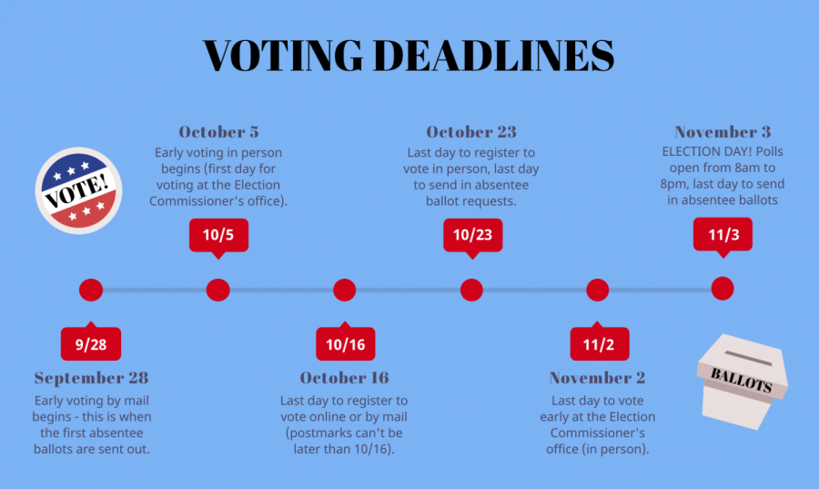 A timeline of all of the most important dates for voter registration, early voting, absentee voting, and voting in person.