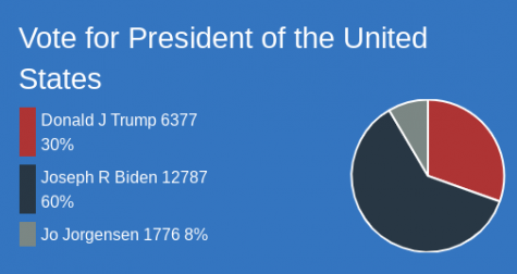 Results from the 2020 Student Vote with Joe Biden winning with 60% of the vote against incumbent presidential candidate Donald Trump with only 30% of the vote.