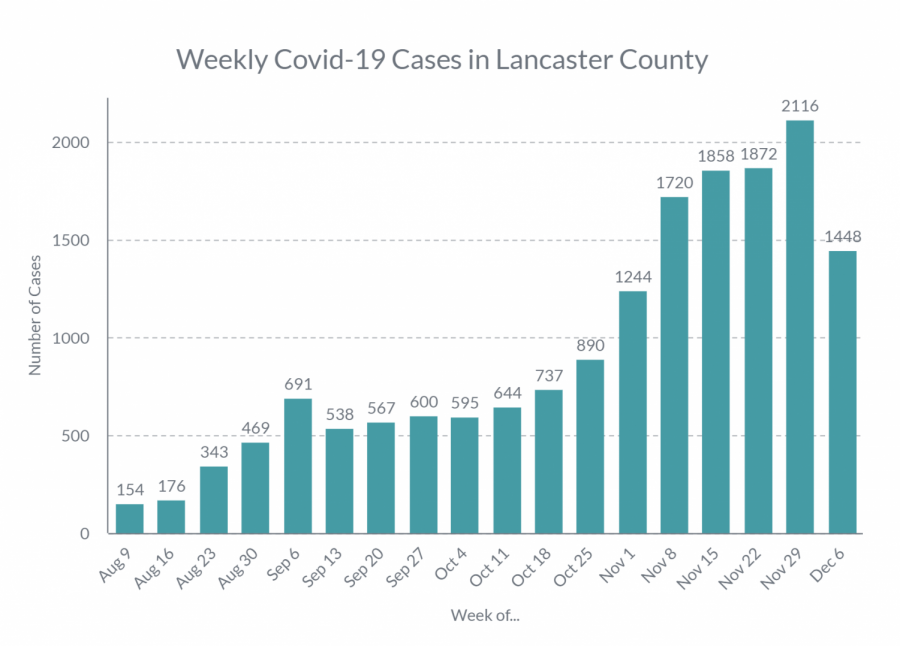 This graph shows the number of Covid-19 cases Lancaster County has had each week since school started up. Numbers like these have aided controversy about whether or not students should be in full remote learning right now.